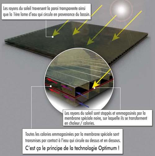 Chauffage solaire optimum bonvarlet for Chauffage solaire piscine